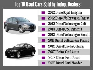 Top Used Cars