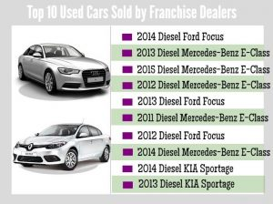 Used Cars Sold by Franchise Dealers