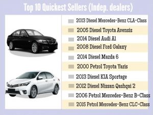 Used cars sold by independent dealers