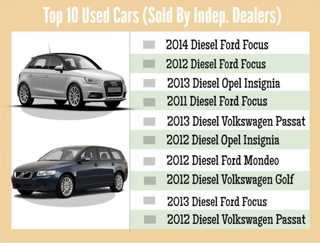 Top Used Car January