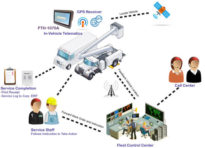 Fleet Tracking Device >> Benefits of vehicle telematic data systems