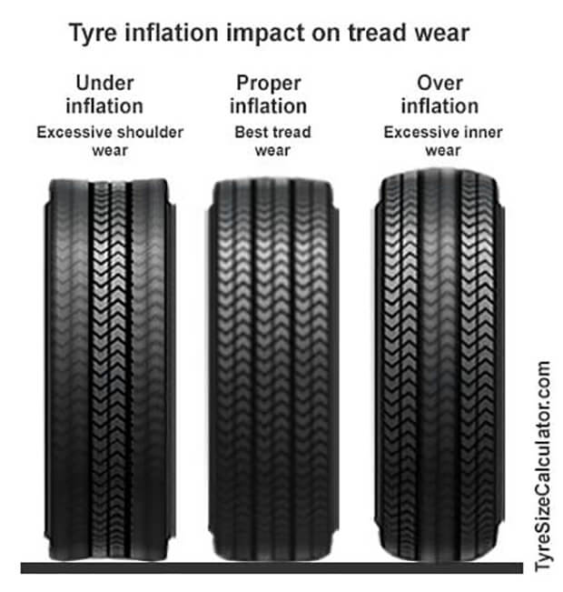 Why should you monitor tyre pressure?