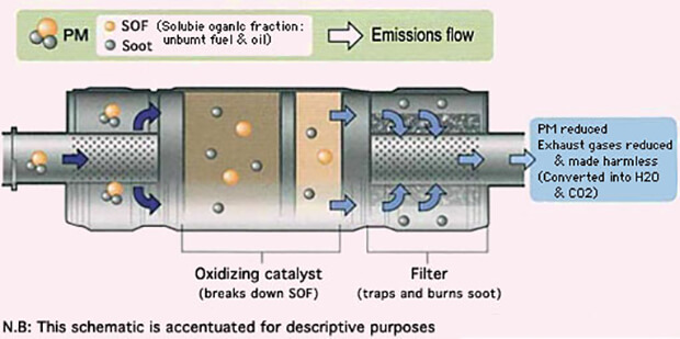 What are diesel particulate filters and why are they needed?