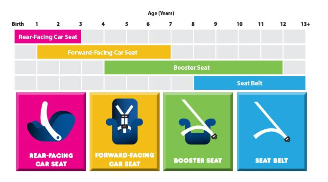 The Importance Of Child Car Seats