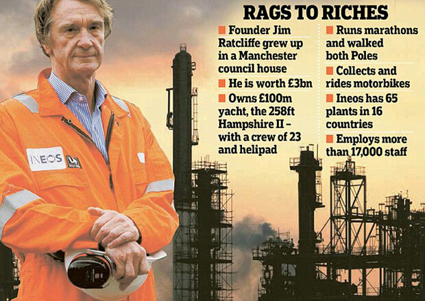 Jim Ratcliffe Ineos Automotive